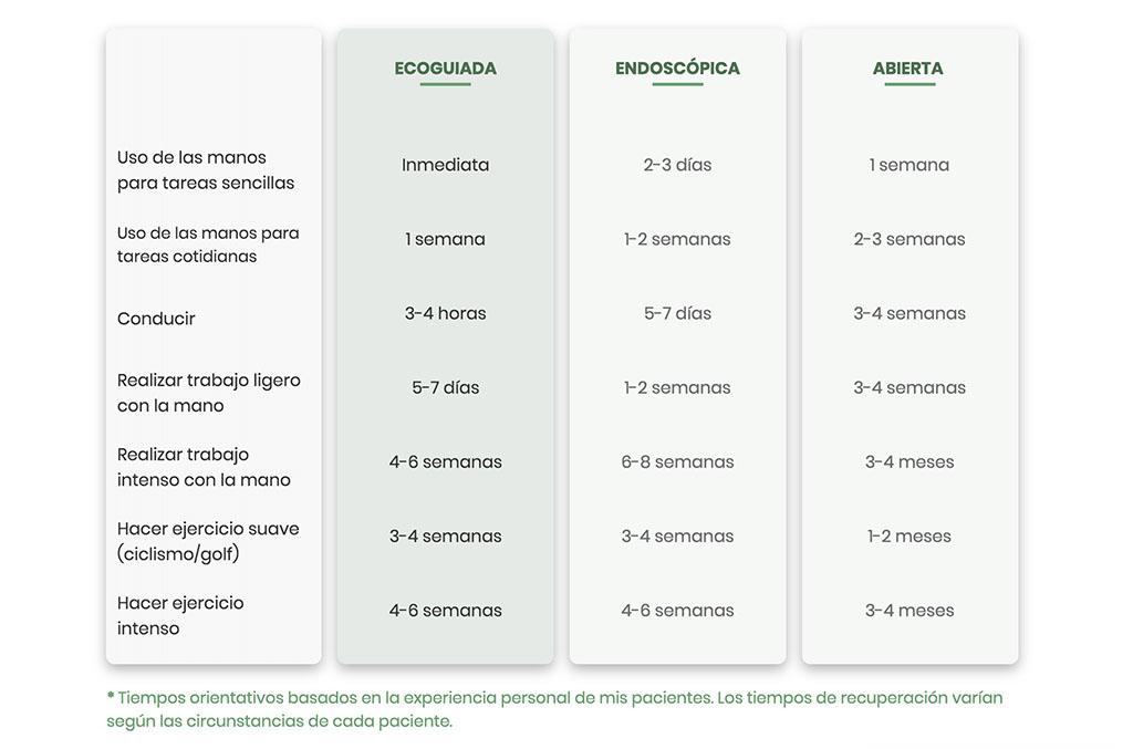 Comparativa entre tipos de cirugía túnel carpiano